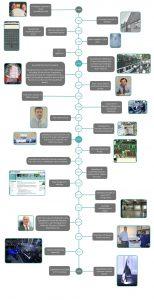 Speedboard Company History Timeline