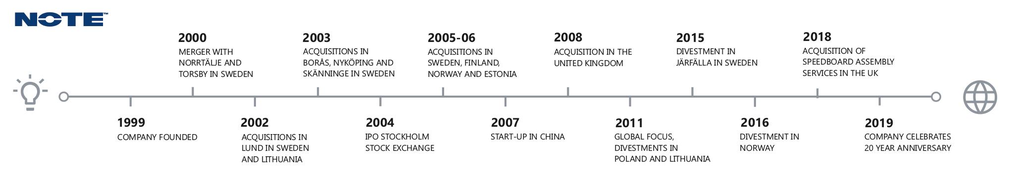 NOTE Windsor Company Timeline